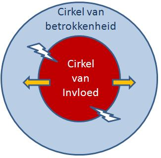 cirkel-van-invloed-en-betrokkenheid.jpg